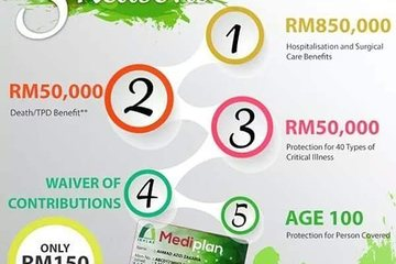 Medium takaful medical card